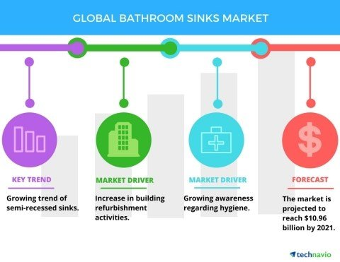 Bathroom Faucets Erie Pa top 5 vendors in the bathroom sinks market: technavio - erie news