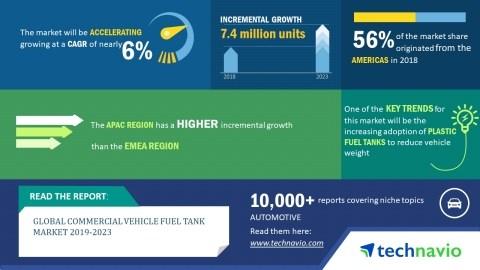 global commercial vehicle fuel tank market 2019 2023 adoption