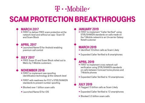 3 5 Billion Blocked … And Counting: T-Mobile Hosts Scam 'Block P